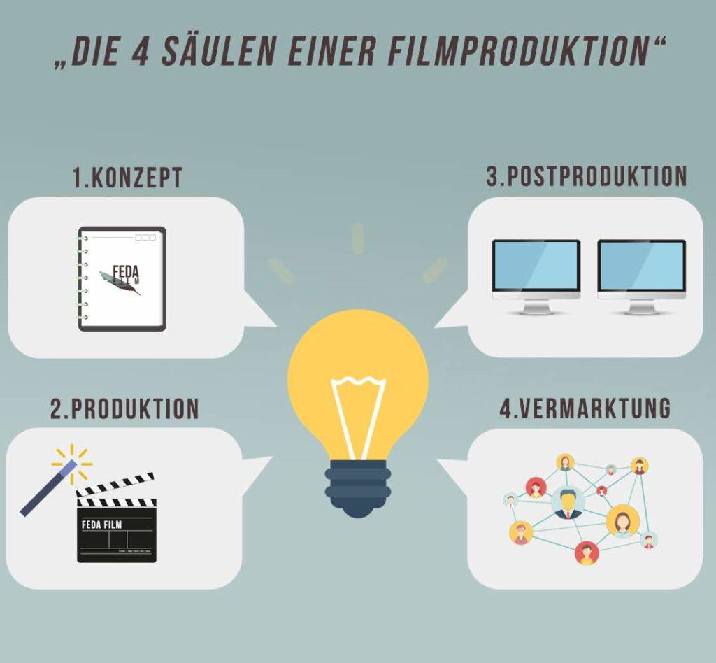 Filmproduktion-Infografik