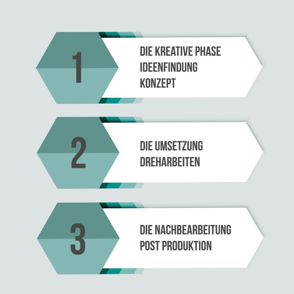 Kosten-videoproduktion-Infografik