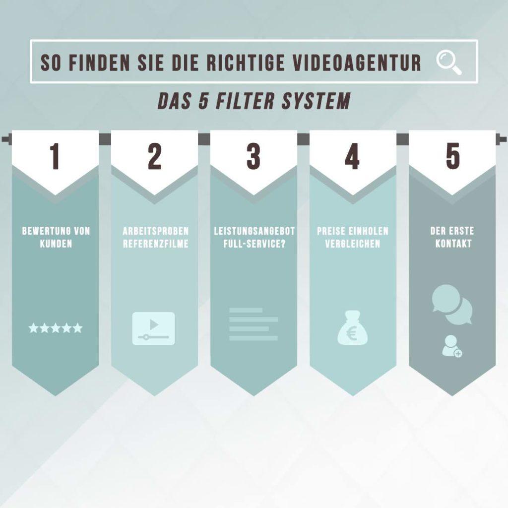 Die-richtige-Videoagentur-Infografik